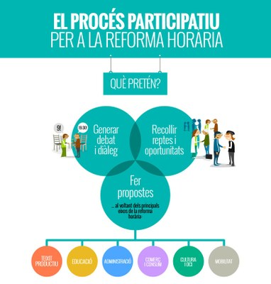 Sessions participatives sobre la Reforma Horària