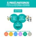 Sessions participatives sobre la Reforma Horària